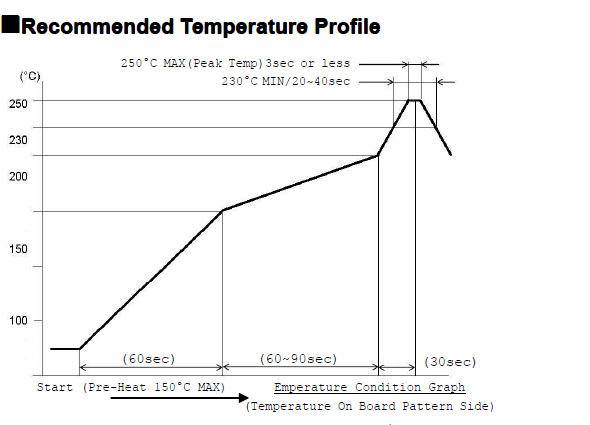 fpc连接器0510-NPWB H=1.0焊接温度曲线图